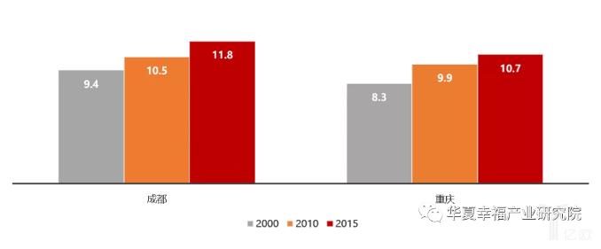 亿欧智库:2000年、2010年和2015年成都和重庆流动人口的平均受教育程度变化(年)
