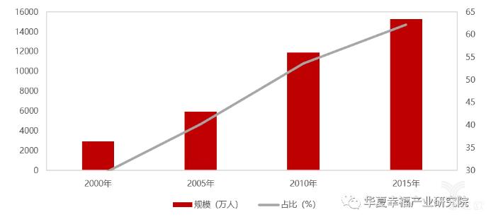 亿欧智库:2000-2015年我国流动人口中80后人口规模及占比