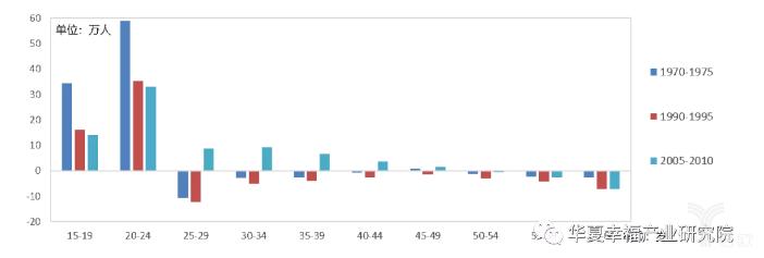 亿欧智库:1970-2010年东京都市圈分年龄段净迁入人口规模分布