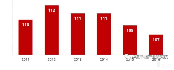 亿欧智库:2011-2016年我国流动人口的男女性别比变动趋势