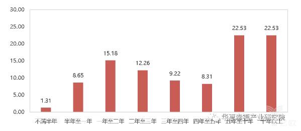 亿欧智库:北京迁移人口留京时间人口分布占比