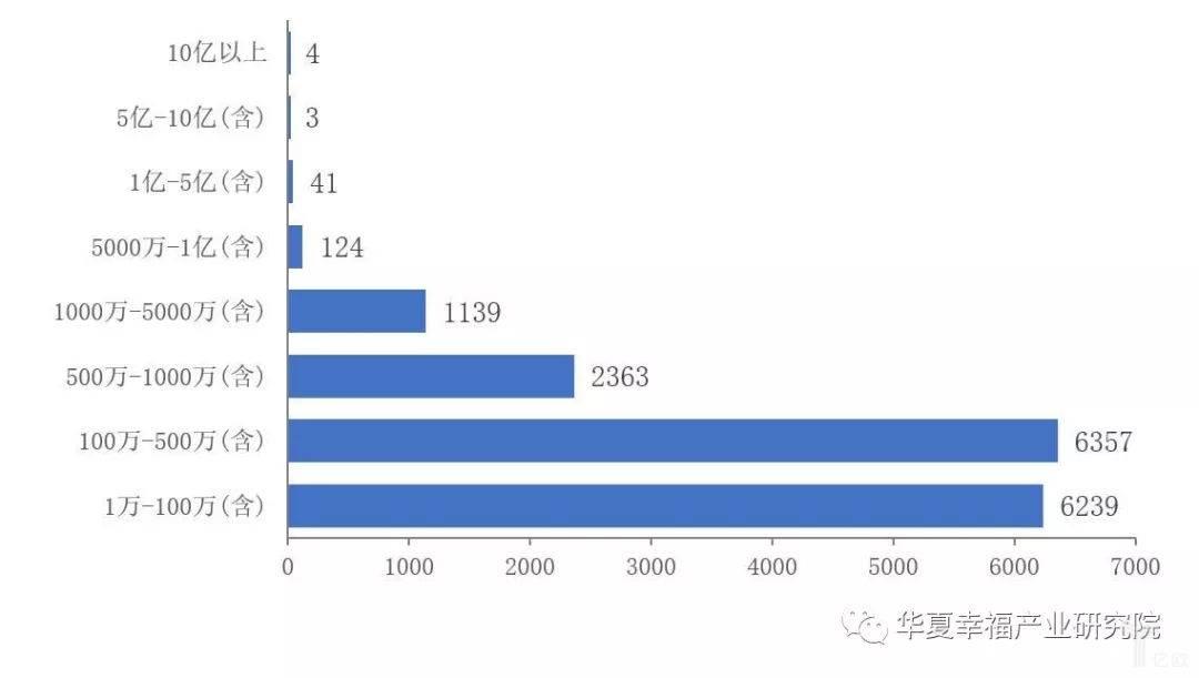 亿欧智库:按照注册资本看企业数量