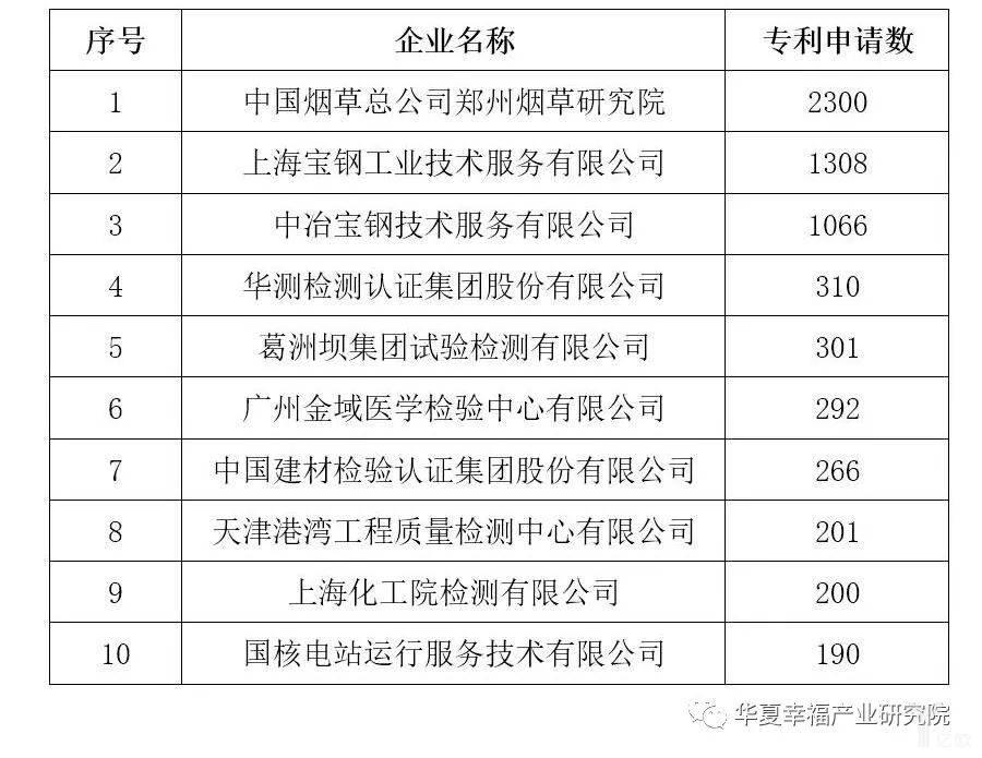 亿欧智库:专利申请数前10的企业情况