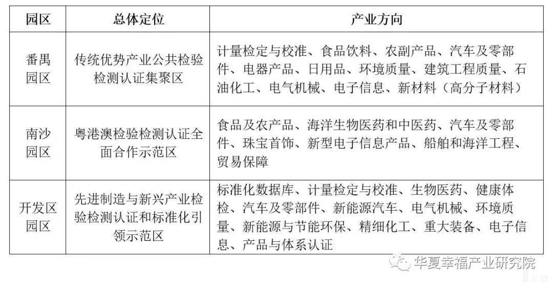 亿欧智库:广州检验检测集群定位与服务产业方向