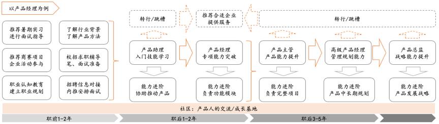 产品经理路径