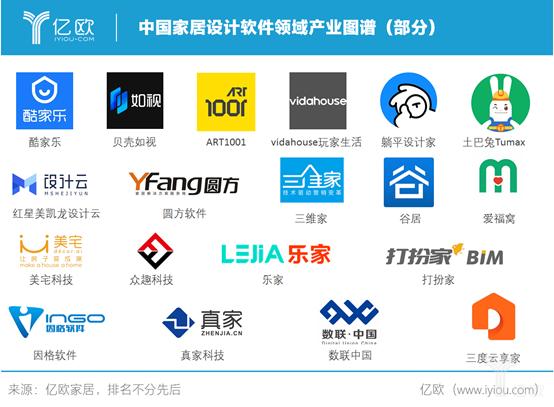(图为:中国家居设计软件领域产业图谱)