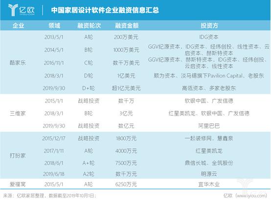 (图为:中国家居设计软件企业融资信息汇总)