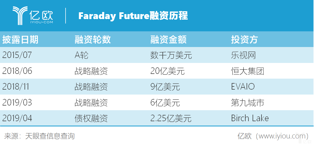 Faraday Future融资历程