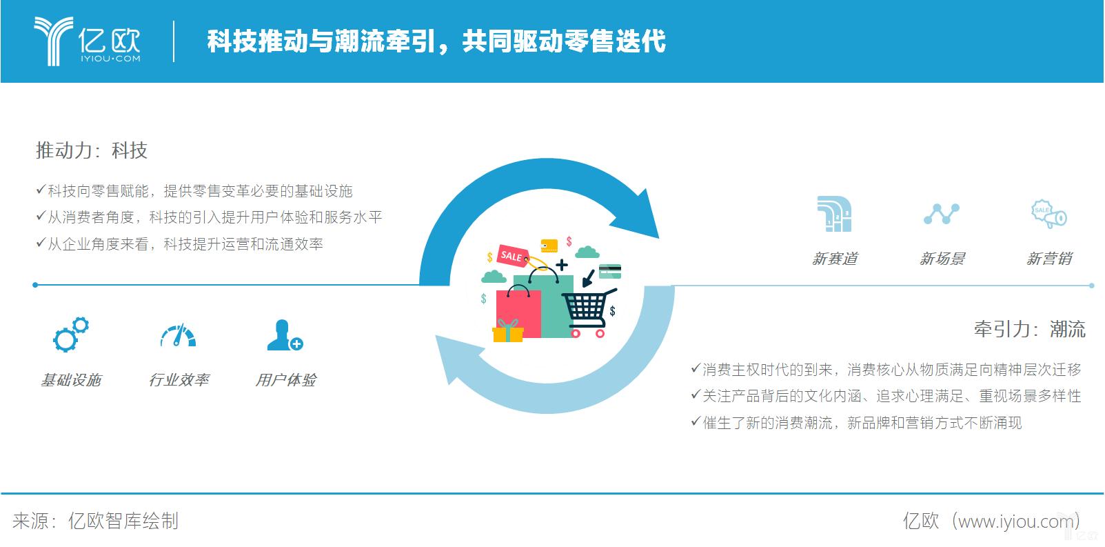 亿欧智库:科技推动与潮流牵引共同驱动零售迭代