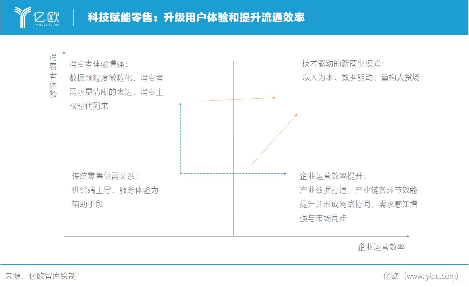 亿欧智库:科技赋能零售——升级用户体验和提升流通效率