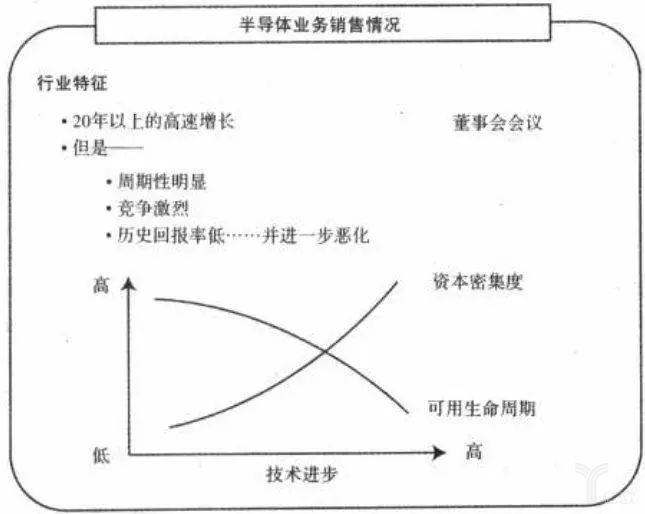 韦尔奇认为半导体业务周期性强、资本密集,产品寿命周期短。