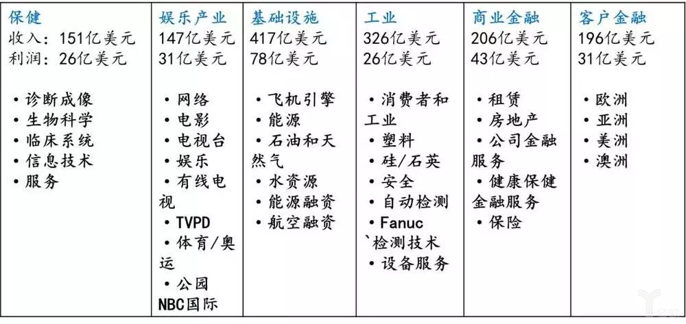 2006年伊梅尔特划分的6个核心业务部门。