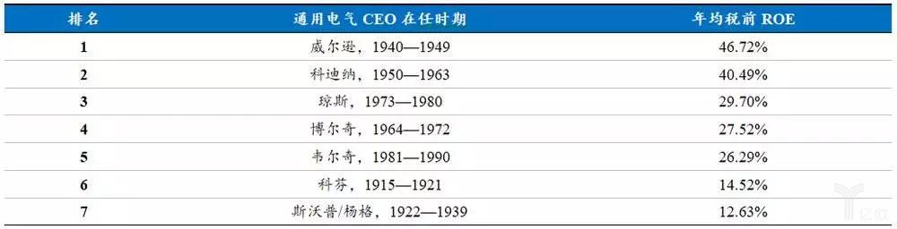 通用电气各个CEO的任期内税前ROE对比。