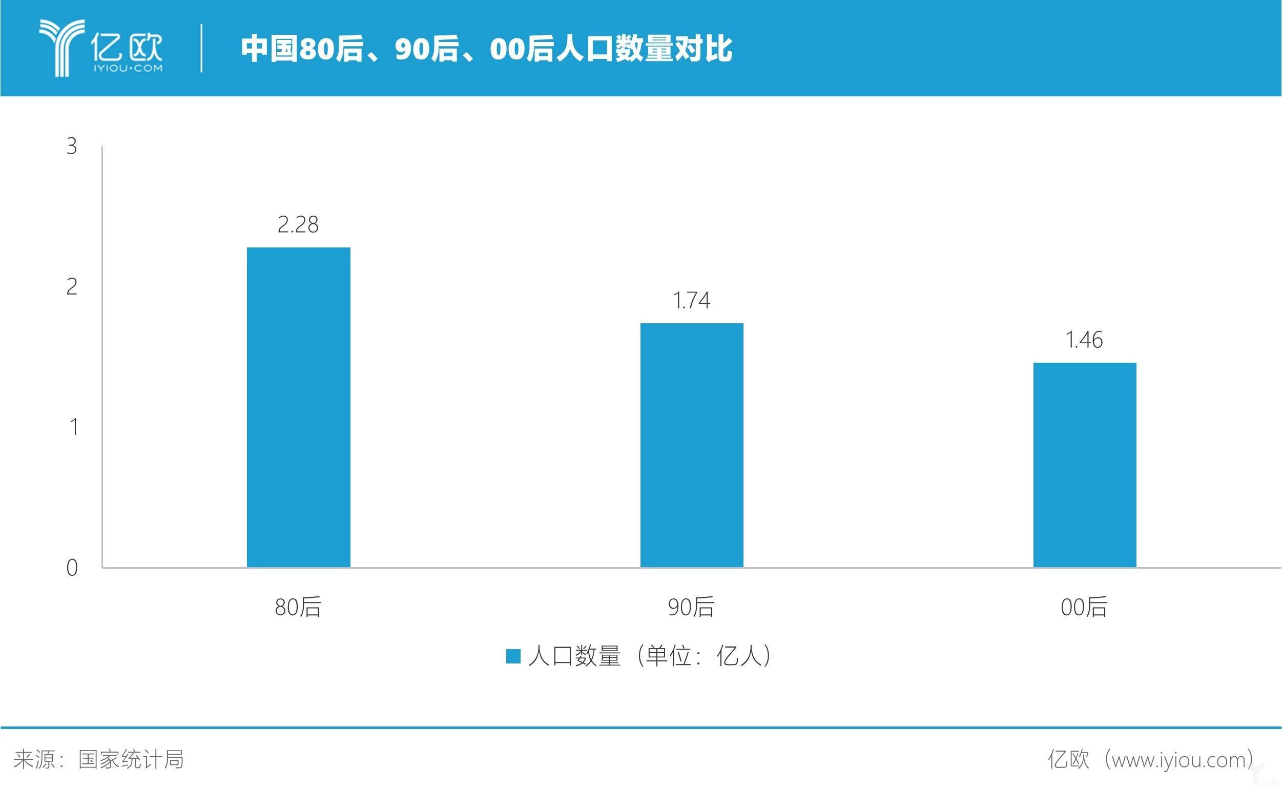 中国80、90、00后人口对比
