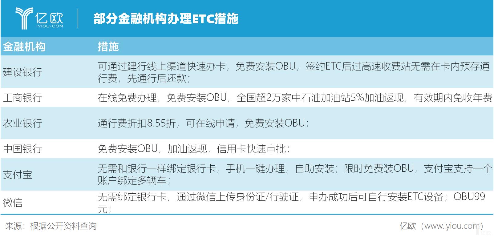 部分金融机构办理ETC措施