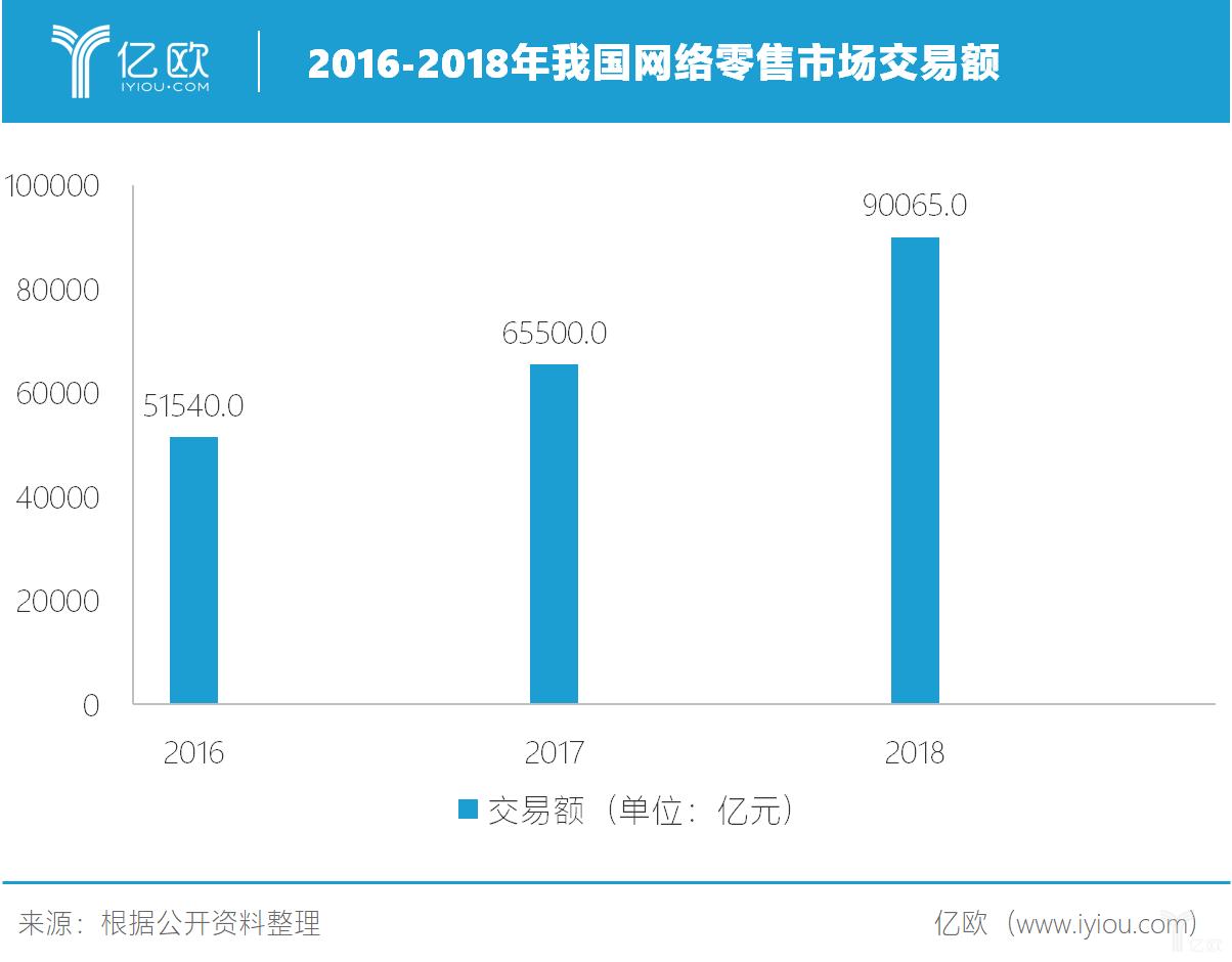 2016-2018年我国网络零售市场交易额