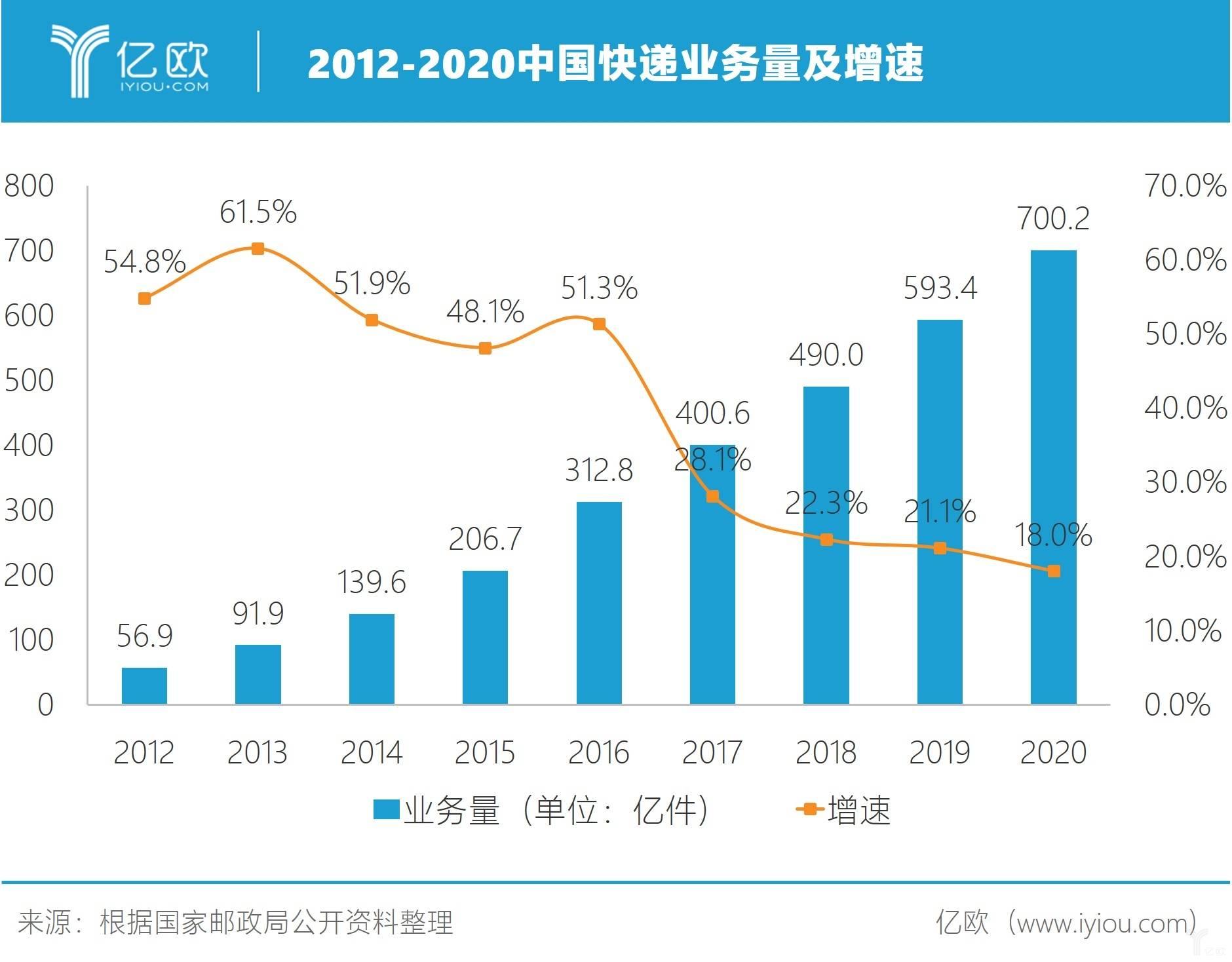 2012-2020中国快递业务量及增速