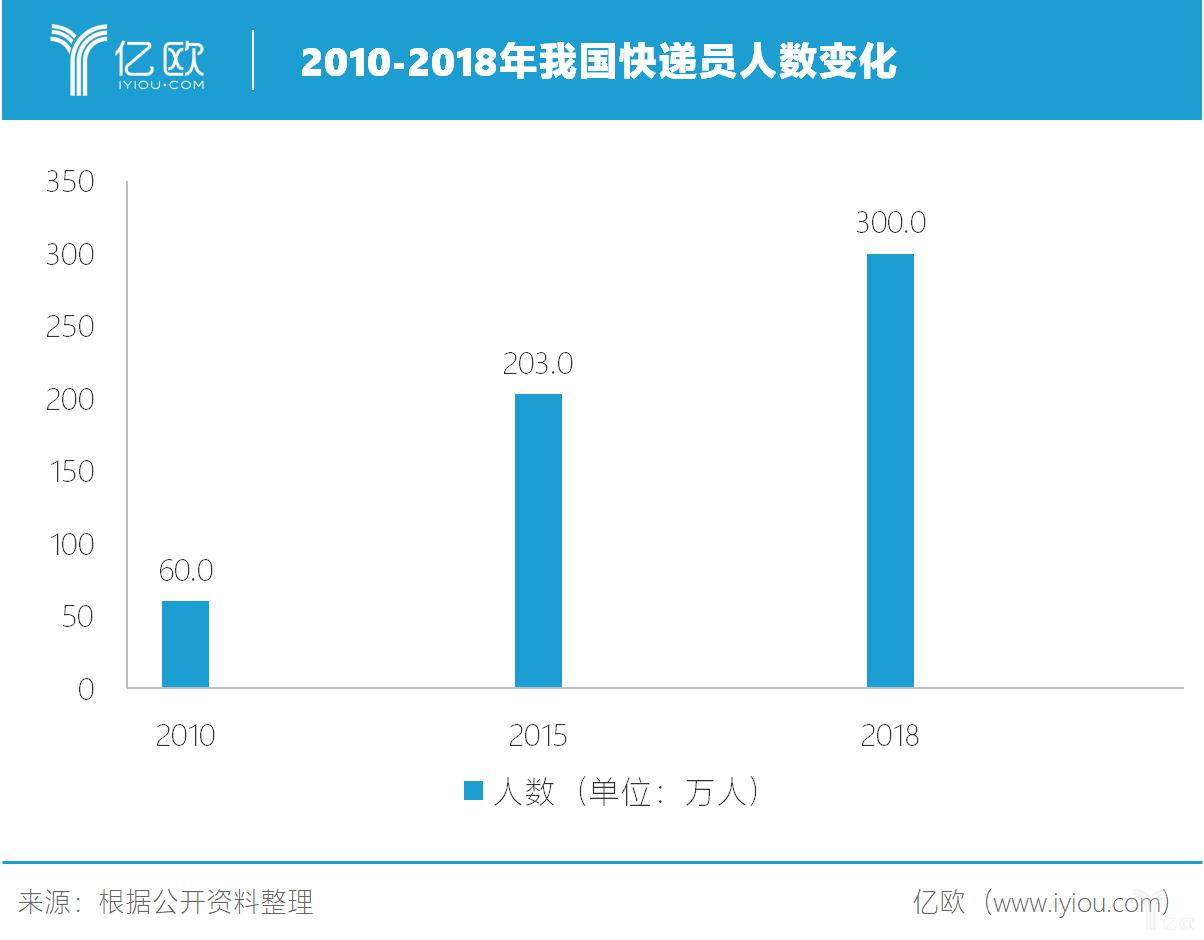 2010-2018年我国快递员人数变化