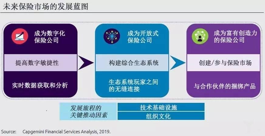 未来保险市场发展蓝图.jpg
