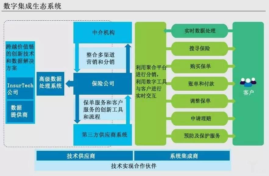 数字集成生态系统.jpg