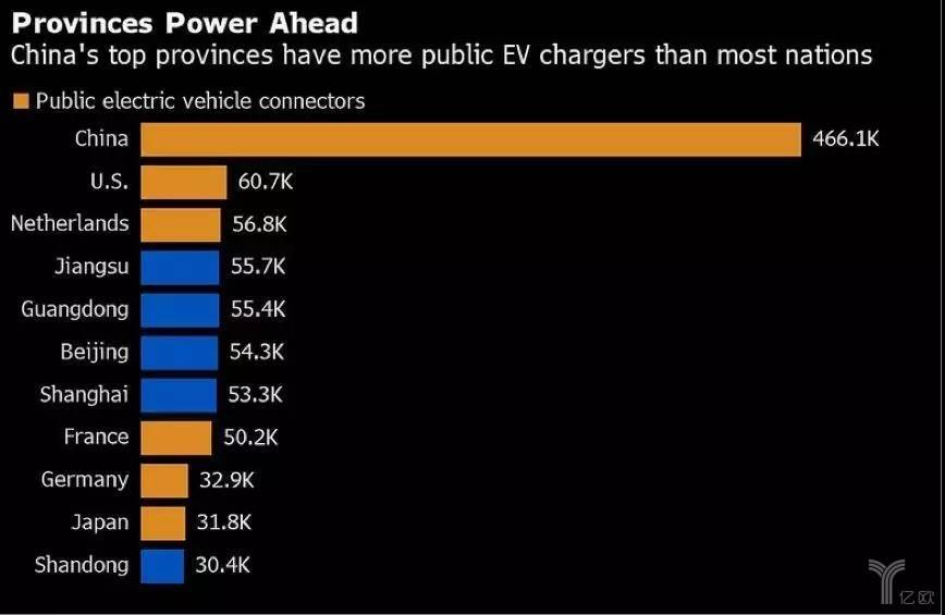 8∶1,中美公共充电桩数量的差距