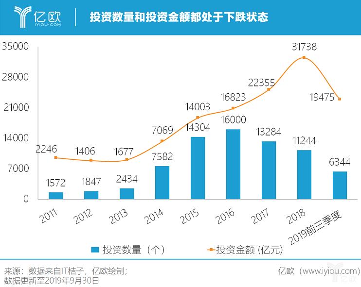 亿欧:投资数目和投资金额都处于下跌状态