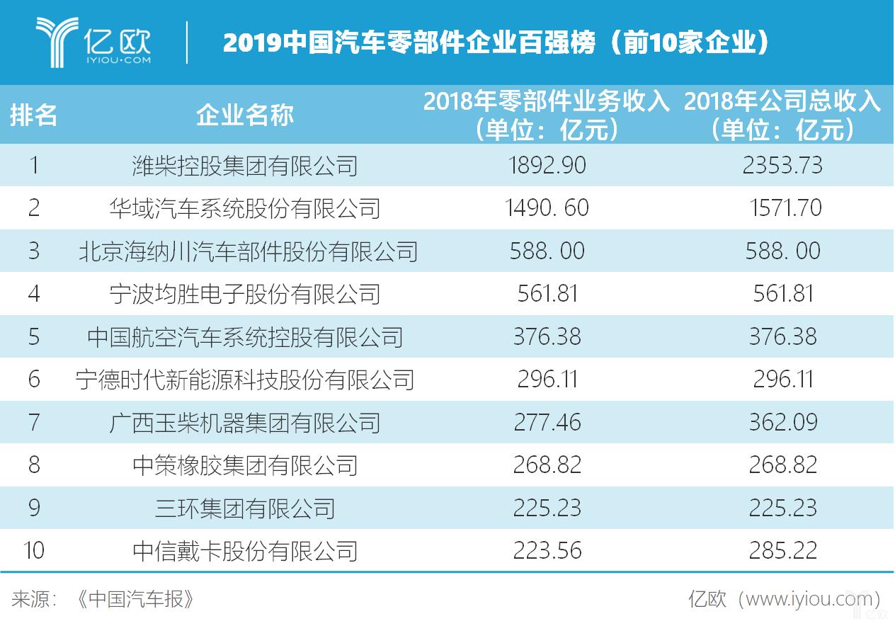 2019中国汽车零部件企业百强榜(前10家企业))
