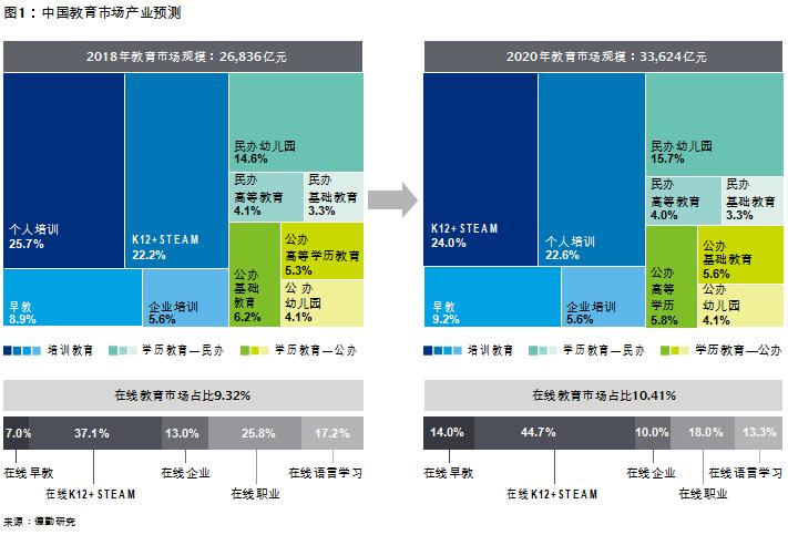 教育市场预测