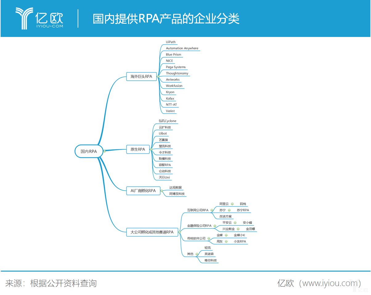 海外巨头强压之下,中国RPA如何突出重围.png