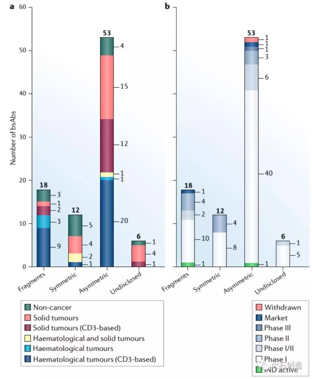 亿欧智库:双特异性抗体临床研究启动情况
