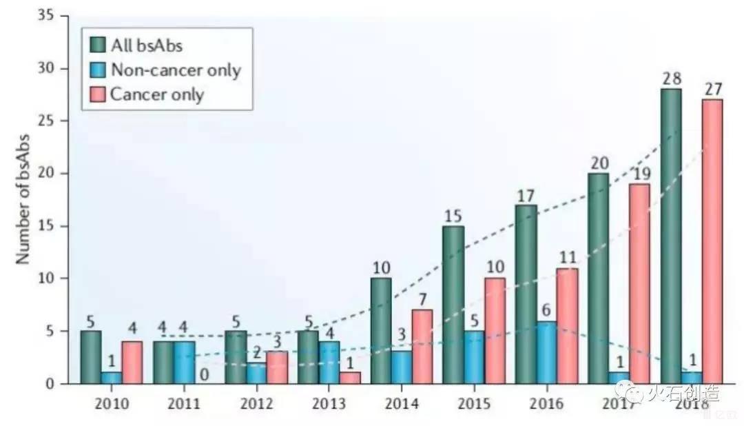 亿欧智库:每年双特异性抗体临床研究的启动情况