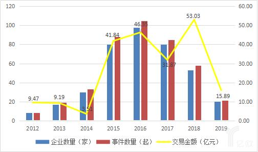 医疗服务领域融资情况,资料来源:CVSource投中数据.png
