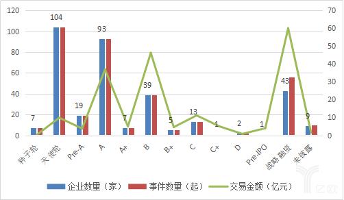 2015年以来343家医疗服务企业融资轮次情况,资料来源:CVSource投中数据.png