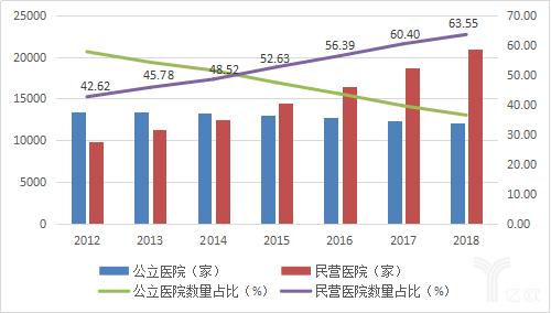 公立医院和民营医院数量变化情况,数据来源:国家卫健委.png