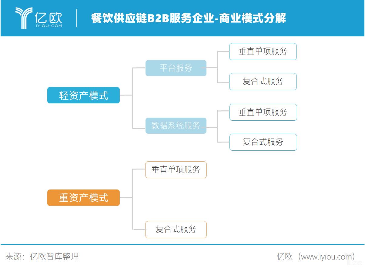 餐饮供应链B2B服务企业-商业模式分解