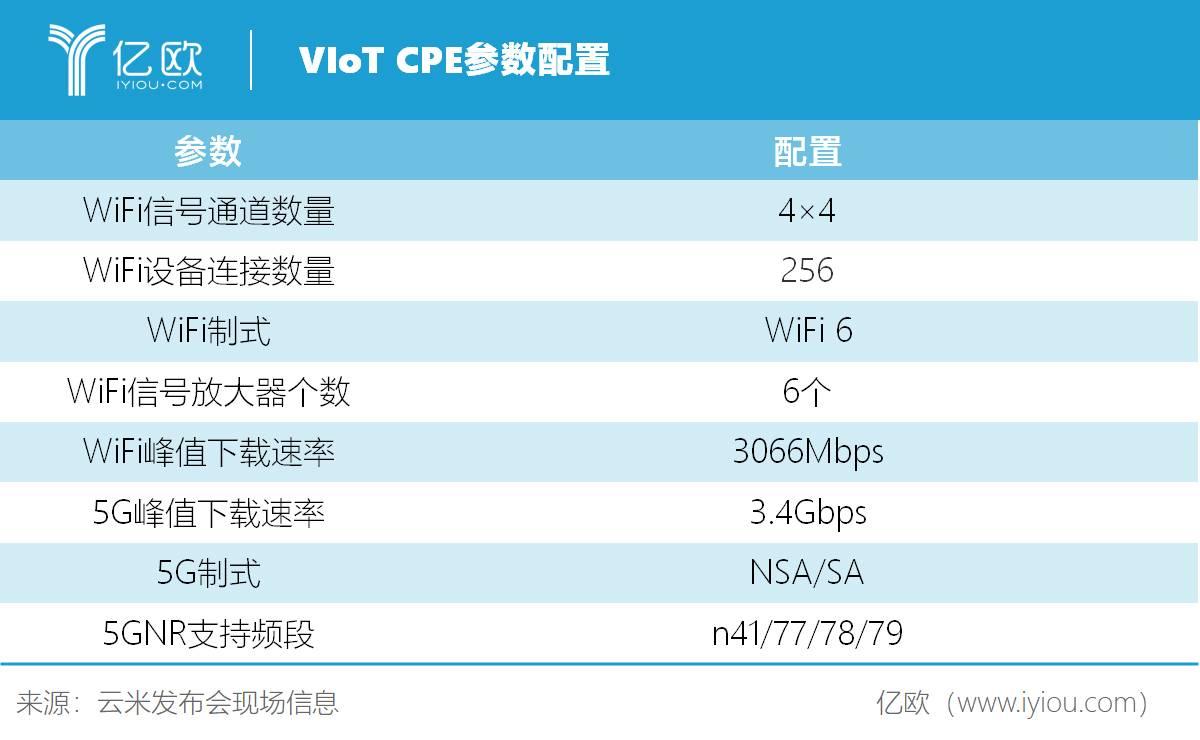 VIoT CPE参数配置