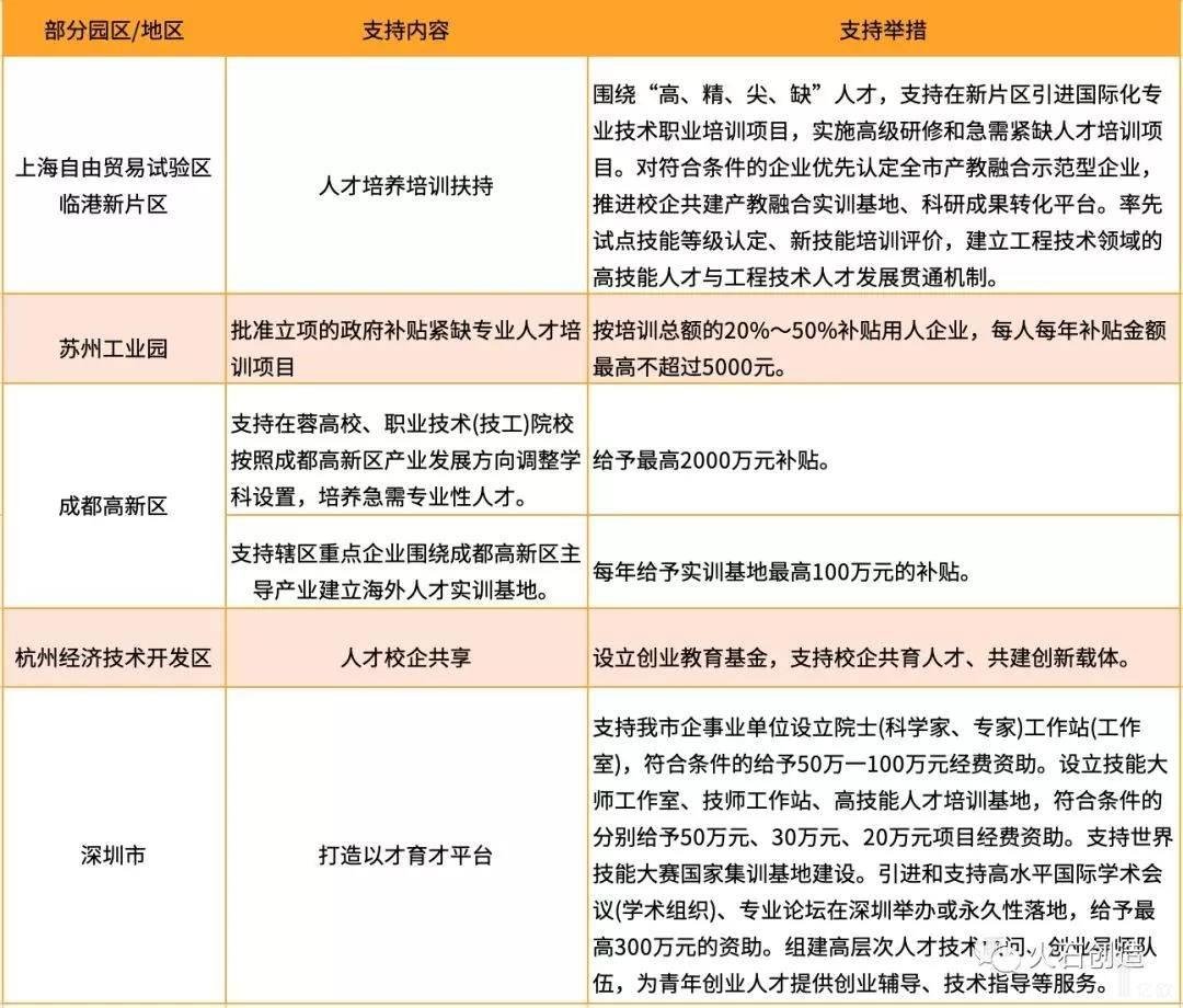 亿欧智库:部分园区人才培育政策及主要内容