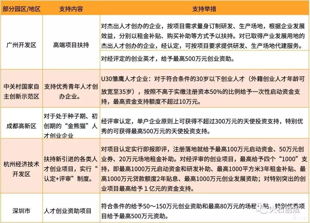 亿欧智库:部分园区创业支持相关政策及主要内容