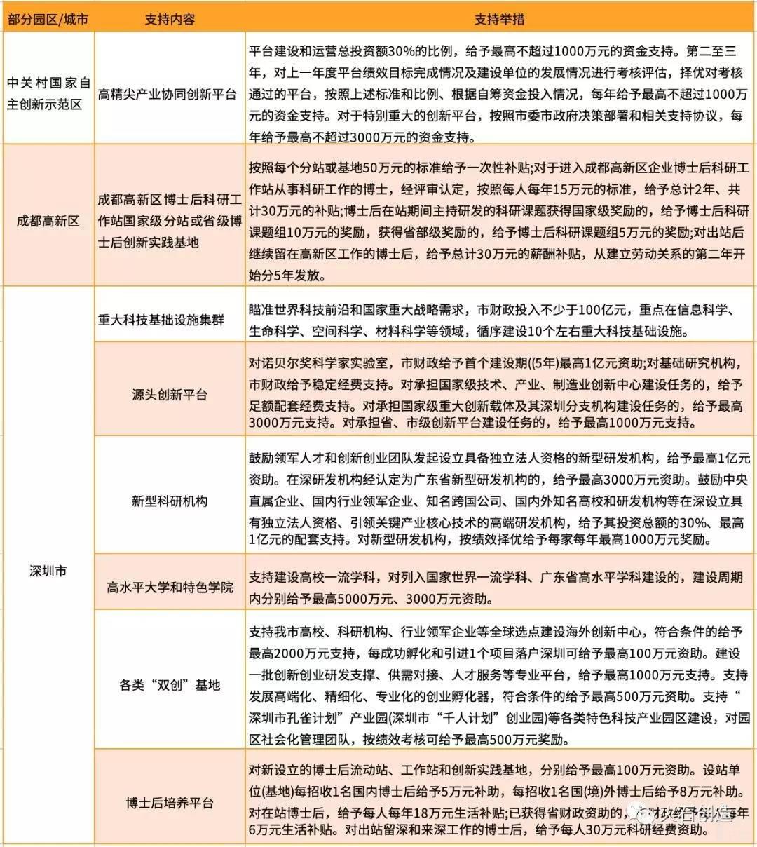 亿欧智库:部分园区平台建设相关政策及主要内容