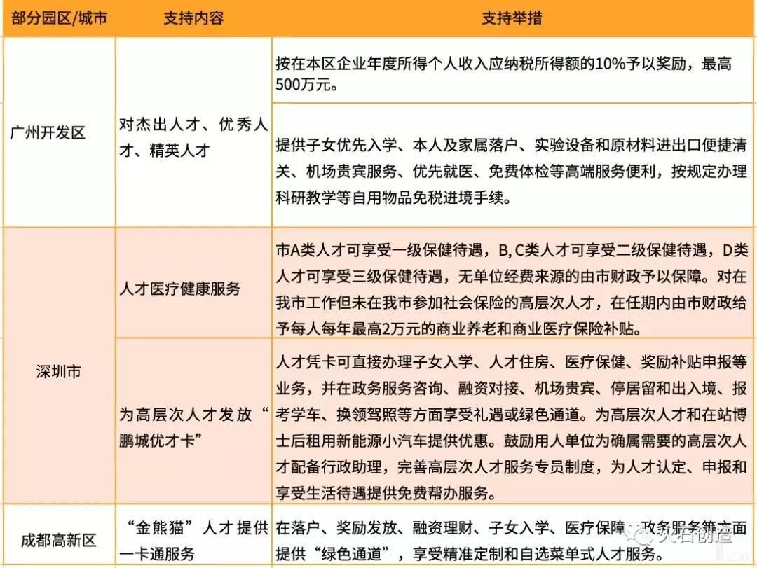 亿欧智库:部分园区福利配套相关政策及主要内容