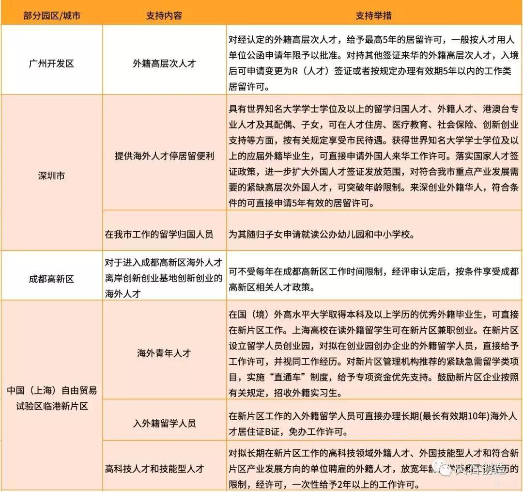 亿欧智库:部分园区海外人才相关政策及主要内容