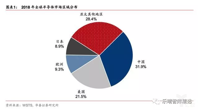 2018年全球半导体市场区域分布
