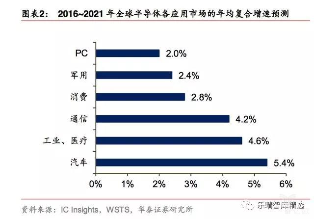 2016-2021年全球半导体各行使市场的年均复相符添速