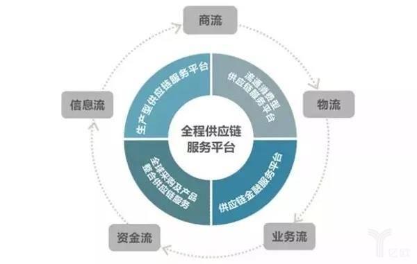 全程供应链服务平台
