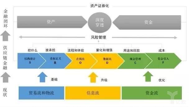 供应链金融模式图