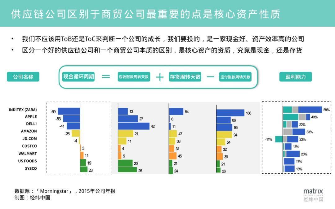 供应链公司区别于商贸公司最重要的点在于核心资产性质.jpg
