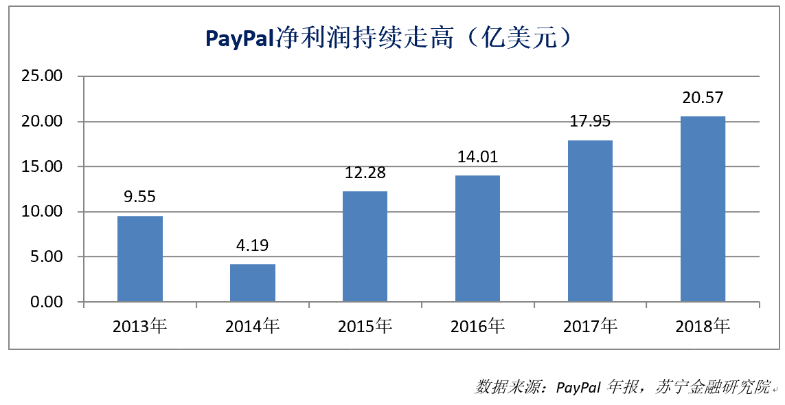 Paypal净利润