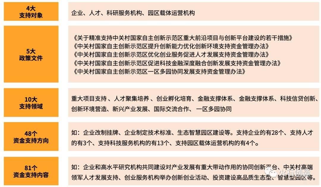 """中关村示范区新版""""1+4""""政策体系图谱.jpeg"""