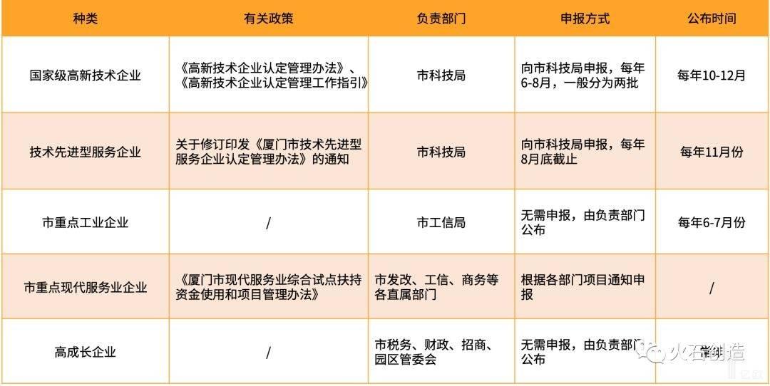 """""""三高""""企业申报方式.jpeg"""