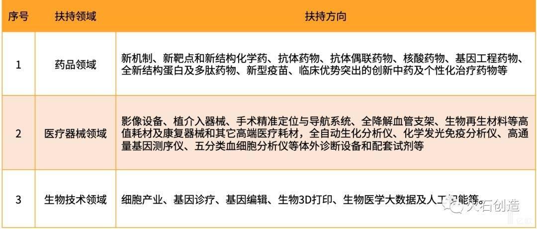 苏州生物医药产业高质量发展政策支持方向.jpeg